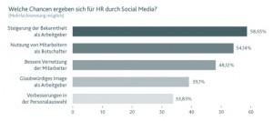 Chancen im Social Web (Quelle: IFOK)