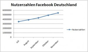 Nutzerzahlen Facebook (Quelle: facebookmarketing.de)